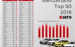 Volkswagen T-Roc занял 9-е место в ТОП-50 продаж Швейцарии